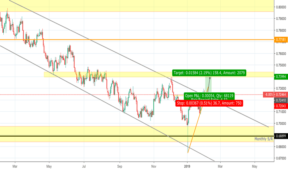 AUDUSD: Hope its not a fake breakout.