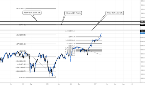 SPX: Where will the #S&P500 stop according to Fibs #SPX