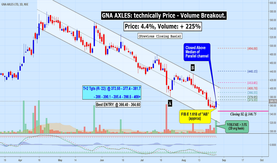 GNA: GNA AXLES: technically Price - Volume Breakout.
