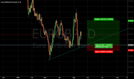 EURGBP:  EUR/GBP Long entry