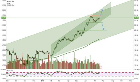 MMM: Breakout ahead?