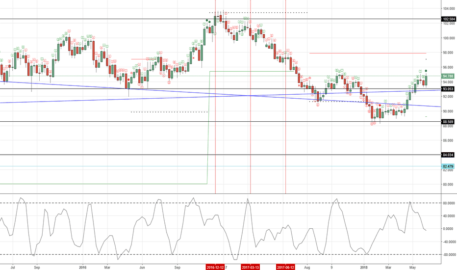 DXY: Sell below 93