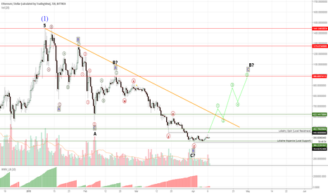 ETHUSD: Ethereum #ETHUSD still in consolidation, waiting for a breakout