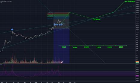 BTCUSD: Bitcoin in the long term