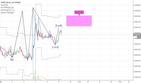 SNMBTC: SNM / BTC Orta Vade Alım Sinyali