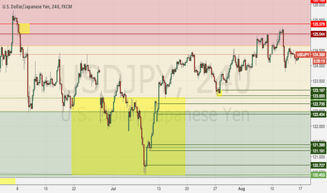 USDJPY: USDJPY Weekly Income S&D