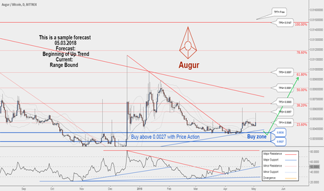 REPBTC: A Long-term Trading Opportunity To Buy for REPBTC ....
