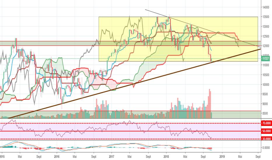 GER30: Dax en W et D : rebond possible et probable (swing trade : long)