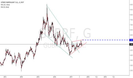 GUBRF: #gubrf