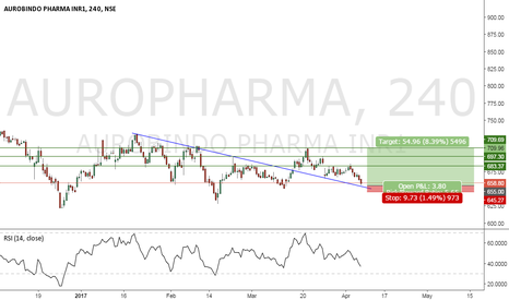 AUROPHARMA: AURO PHARMA YOU CAN DO IT