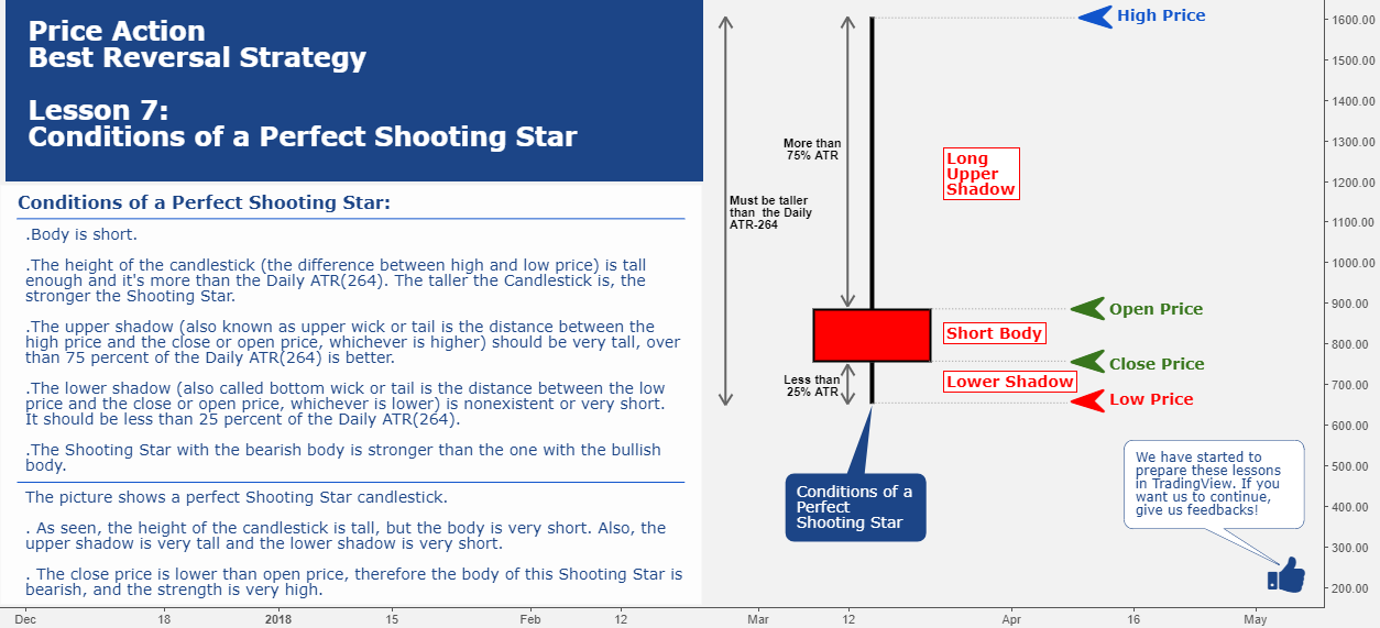 Price Action Lesson 7: Conditions of a Perfect Shooting Star
