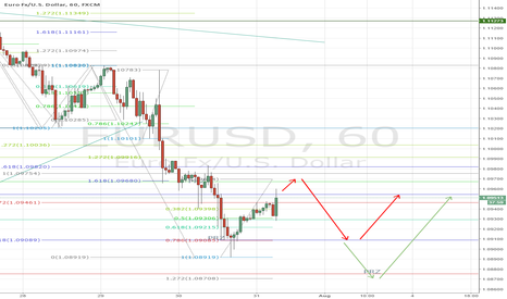 EURUSD: Two Possible Cenarios for EURUSD Continuation
