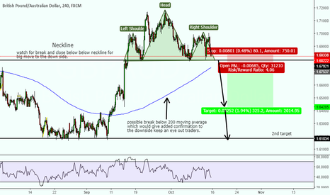 GBPAUD: GBPAUD short opportunity