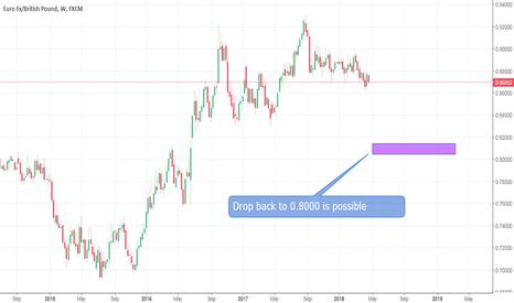 EURGBP: EUR/GBP - Easy Money Trade - 4/27/2018