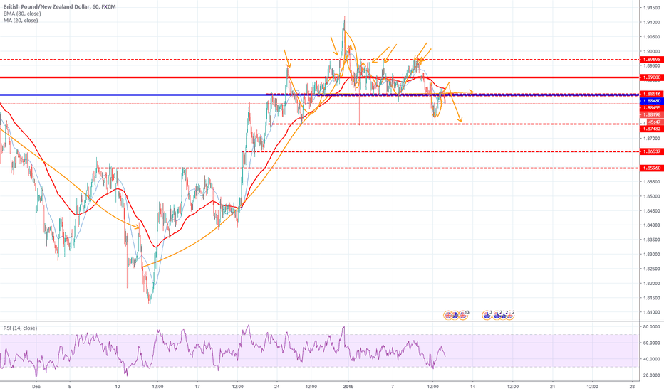 GBPNZD: GBPNZD  Ready For retracment !!!