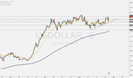 USDOLLAR: Quão Forte estão os Touros do Dólar?