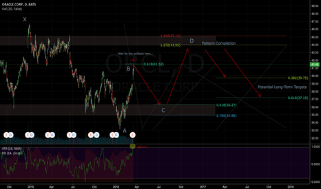 ORCL: Potential Long-Term Gartley (WIP)
