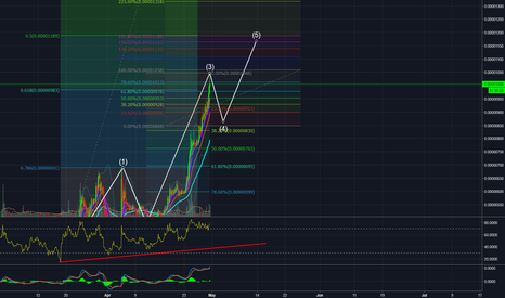 TRXBTC: TRX Trading idea based  on Fib and Elliot Wave patterns