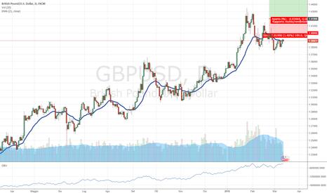GBPUSD: long gbpusd