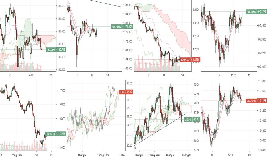 DXY: USD Index - Điều chỉnh giảm trước khi tăng tiếp.