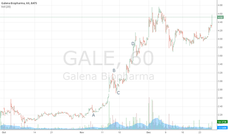 GALE: ABC with Gale