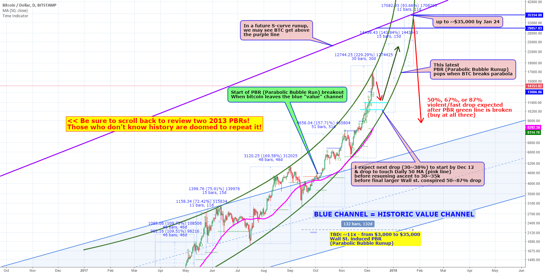 Dec 9 bitcoin (BTC) Parabolic Bubble Run forecast w/2013 data