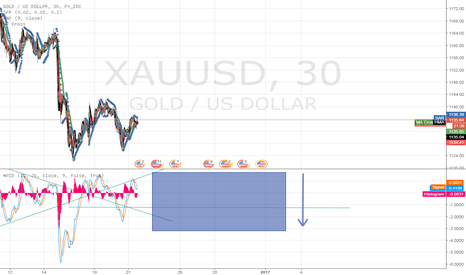 XAUUSD: BEAR WILL CONTROL THE GOLD