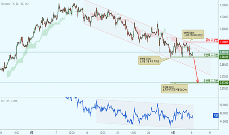 USDCHF: USDCHF 달러/스위스 프랑-지속적인 하락 반응!