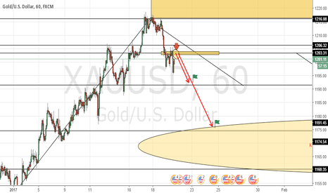 XAUUSD: Gold Sell Entry coming