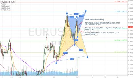 EURUSD: EURUSD 4 hr inside bar with harmonic patterns trading
