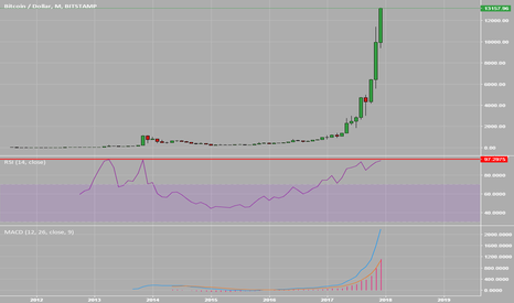 BTCUSD: Warning: monthly rsi in 2013 crash was 97, today is 96!