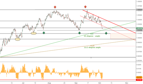 AUDUSD: Double Top