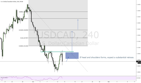 USDCAD: Possible formation of head and shoulders on 4 hour chart