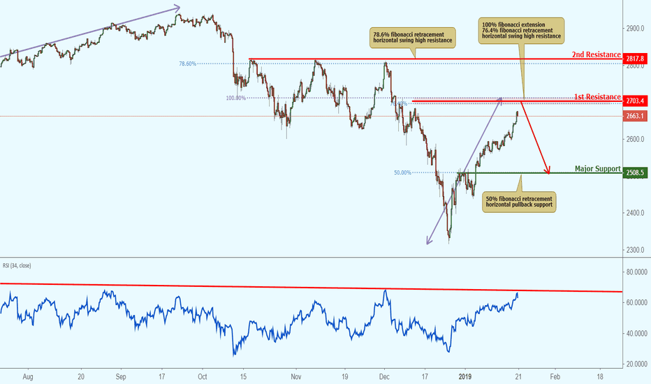 SPX500USD: SPX approaching resistance, potential drop!