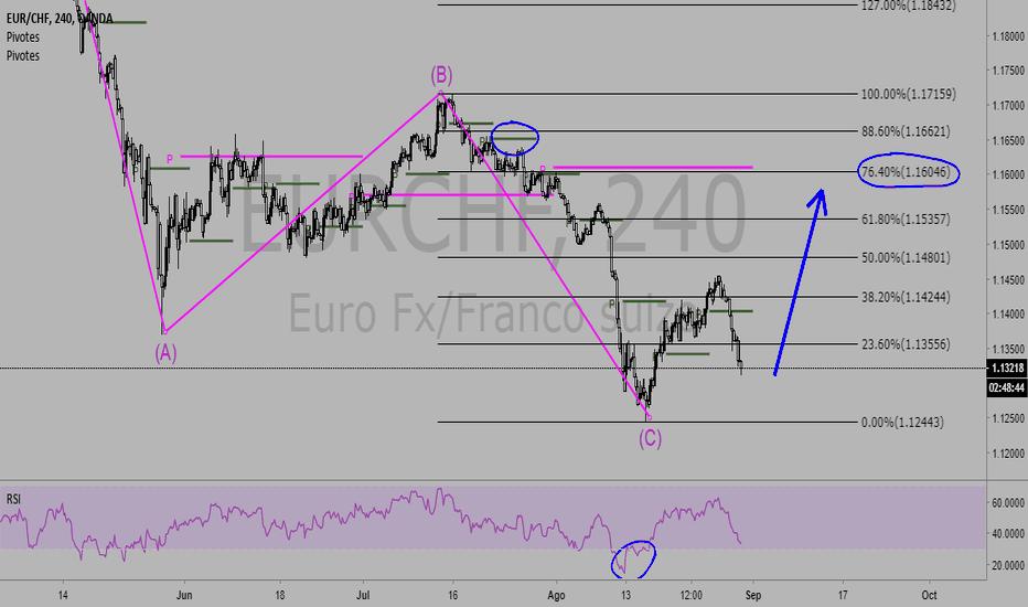 EURCHF: eur-chf