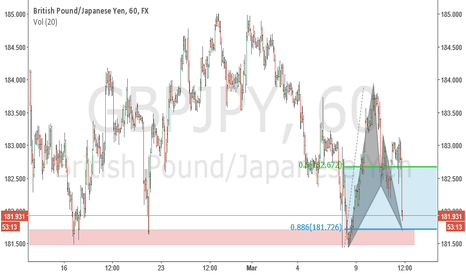 GBPJPY: long opportunity on gbpjpy