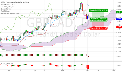 GBPCAD: GBPCAD - Long opportunity, it's about time!