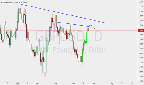 GBPUSD: GBPUSD looks like a top