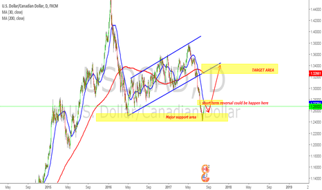 USDCAD: USDCAD COULD BE LONG HERE ?