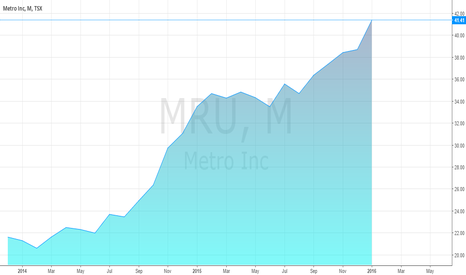 MRU: Metro's share price