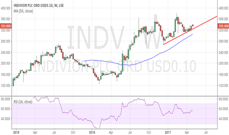 INDV: Indivior PLC - Re-test of 380 likely