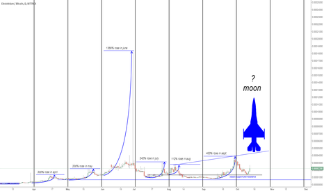 EMC2BTC: reason to buy EMC2BTC