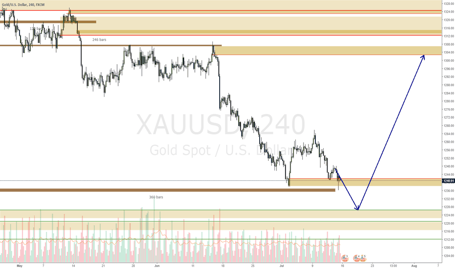 XAUUSD: XAUUSD might still come lower before continuing up