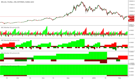 BTCUSD: Is the bottom in place? btcusd