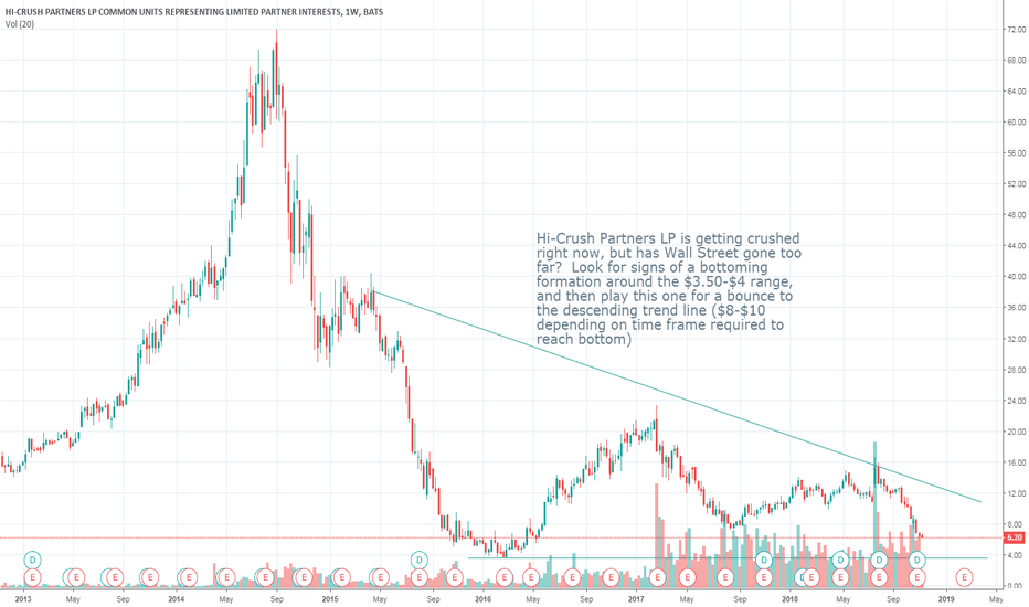 HCLP: HCLP: Searching for a bottom, but possible opportunity soon!