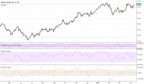UKOIL: Will Brent challenge $70 again?
