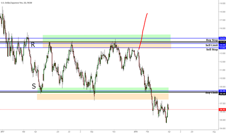 USDJPY: Pending Orders Explained