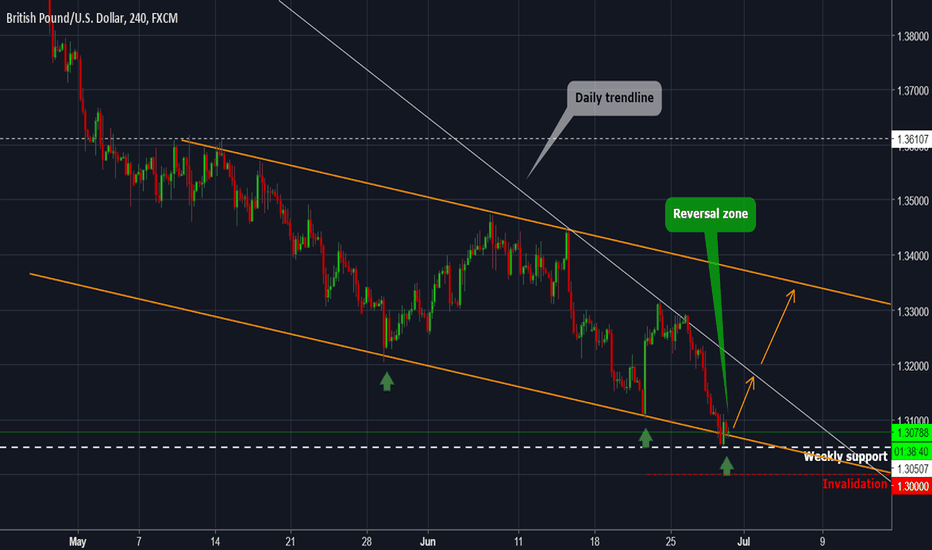 GBPUSD: GBPUSD - Forecast and technical setup for the next days