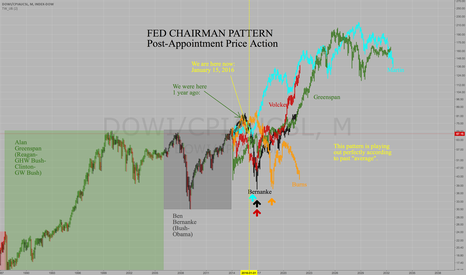 DOWI/CPIAUCSL: What happens after a new Fed Chairperson takes office?