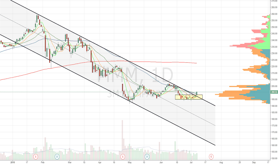 MMM: Descending channel and recent base b/o. Sitting on 20/50dma